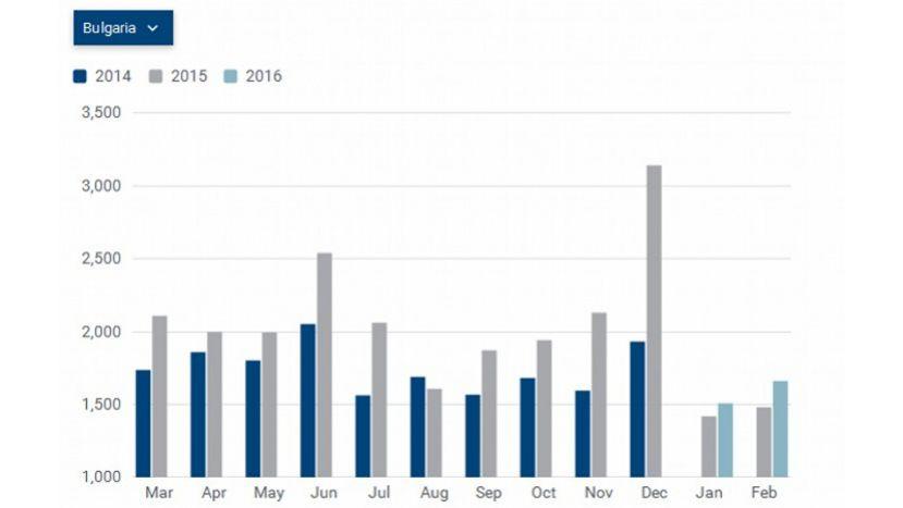 В Болгарии продолжается рост продаж новых автомобилей