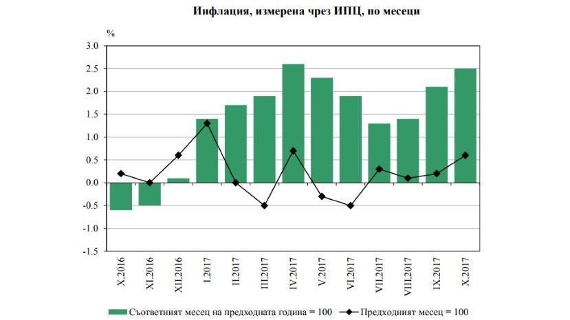 Инфляция веврозоне замедлилась до1,4%