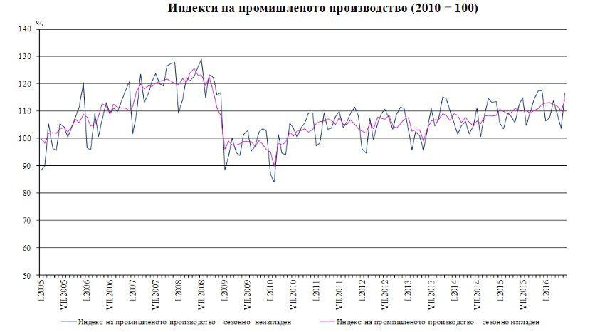 Греция: объем индустриального производства значительно вырос вначале лета