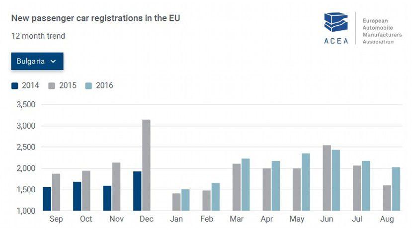 Автопродажи вевропейских странах увеличились на10%