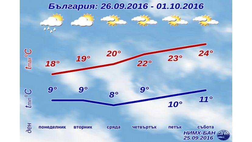 На этой неделе максимальная температура в Болгарии повысится до 25°