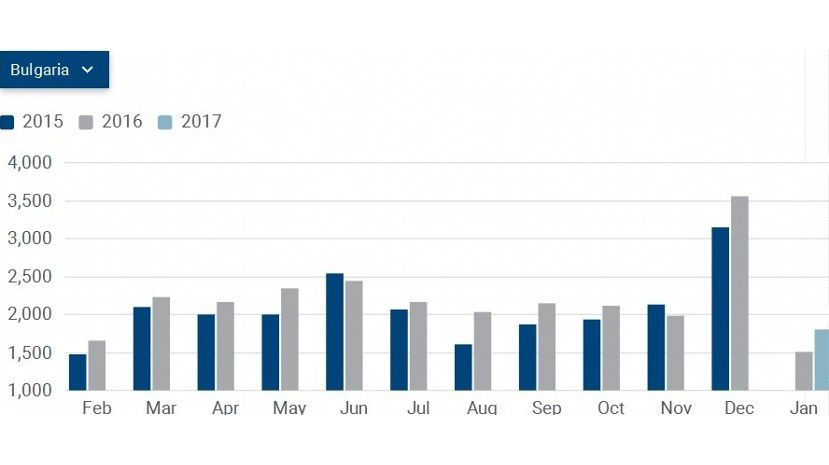 Автомобильный рынок стран Европы зимой 2017-го продемонстрировал уверенный рост