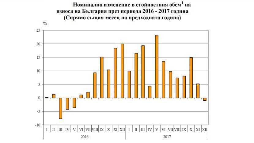 В 2017 году экспорт Болгарии вырос на 11%