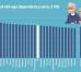 В България по-малко от двама души ще издържат един възрастен към 2100 г.